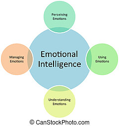 Emotional Intelligence business diagram management strategy...