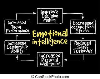 Emotional intelligence mind map