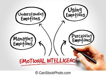 Emotional Intelligence mind map, business management...