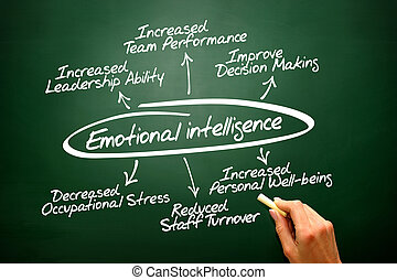Emotional intelligence vector hand drawn concept diagram on...