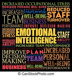 Emotional intelligence word cloud