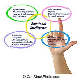emotional, intelligenz