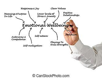 Emotional Wellbeing