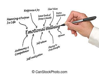 emotioneel, wellbeing