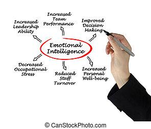 emotionell, intelligens