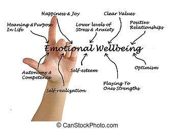 emotionell, wellbeing