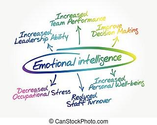 emotivo, mente, diagramma flusso, intelligenza, mappa
