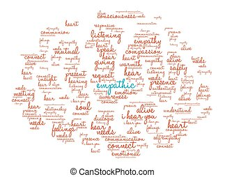 Empathic Word Cloud - Empathic word cloud on a white...