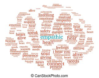 Empathic Word Cloud - Empathic word cloud on a white ...