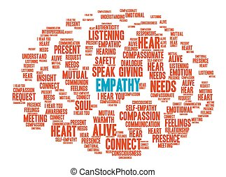 Empathy Brain Word Cloud - Empathy Brain word cloud on a...