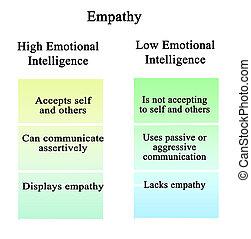 empathy:, hög, och, låg, emotionell, intelligens
