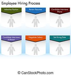 empleado, proceso que emplea