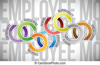 employee motivation and cycle diagram illustration design ...