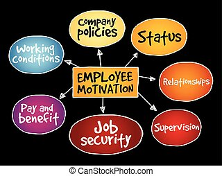 Employee motivation mind map