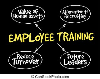 Employee training strategy
