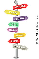 EMPLOYMENT, word cloud designed as colorful sign post in perspective view, close up, isolated