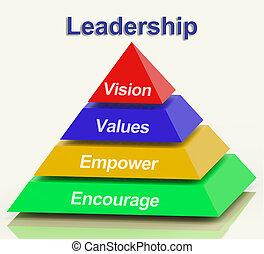 empowerment, ピラミッド, 提示, 奨励, リーダーシップ, 価値, ビジョン