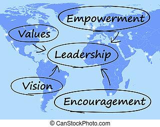 empowerment, 奨励, 図, リーダーシップ, 価値, ビジョン, ショー