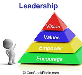 empowerment, pirámide, ánimo, liderazgo, valores, visión, ...