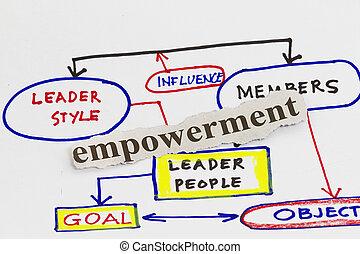 Empowerment qualities business diagram