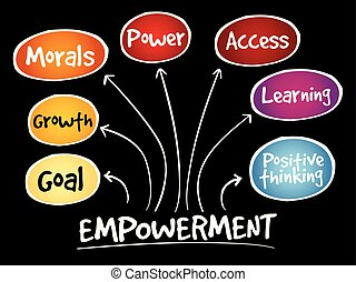 Empowerment qualities mind map, business concept background