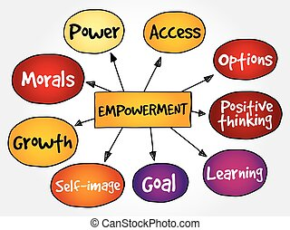 Empowerment qualities mind map, business concept