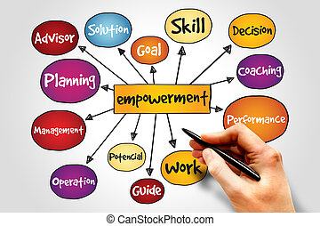 Empowerment process mind map, business concept