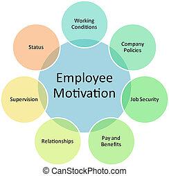 empregado, diagrama, motivação, negócio