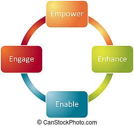 empregado, empowerment, negócio, diagrama