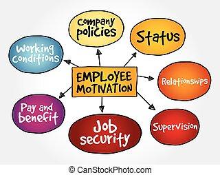 empregado, mapa, motivação, mente