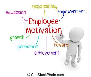 empregado, motivação