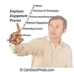 empregado, obrigação, processo