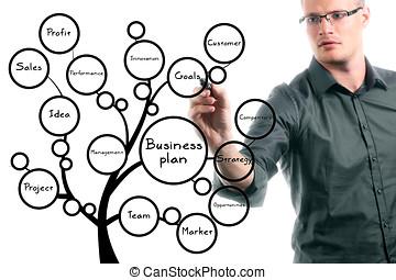 empresa / negocio, árbol, plan, conceptual, hombre de negocios, dibujo