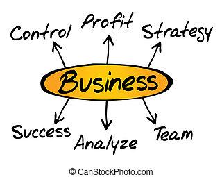 empresa / negocio, diagrama, dirección, busines