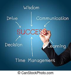empresa / negocio, dibujo, éxito, llaves, mano, concepto