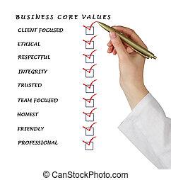 empresa / negocio, núcleo, valores