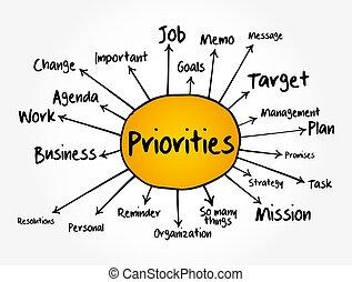 empresa / negocio, organigrama, mapa, informes, priorities, presentaciones, concepto, mente