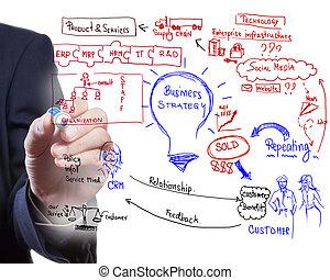 empresa / negocio, proceso, idea, tabla, dibujo, hombre