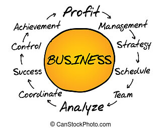 empresa / negocio, proceso, información