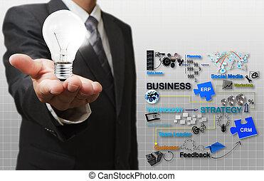 empresa / negocio, proceso, luz, mano, bombilla, hombre de ...