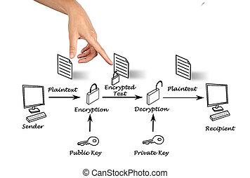 encryption, közönség, kulcs