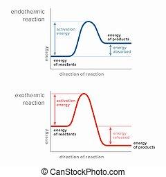 endothermic, reactions., exothermic, energia, aktywacja