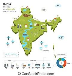 energía, ecología, india, industria
