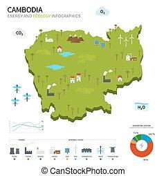 energía, ecología, industria, camboya