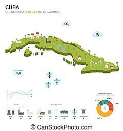 energía, ecología, industria, cuba