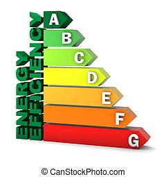 energía, eficiencia, clasificación, gráfico