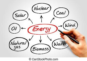 energía, mente, mapa