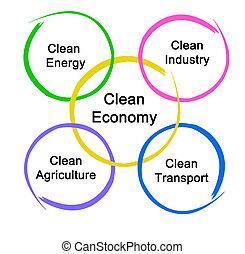 energia, limpo