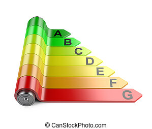 Energy efficiency concept with rating chart and battery.