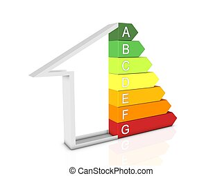 Energy Efficiency Levels Scale